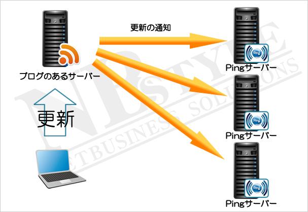 Ping送信のイメージ図